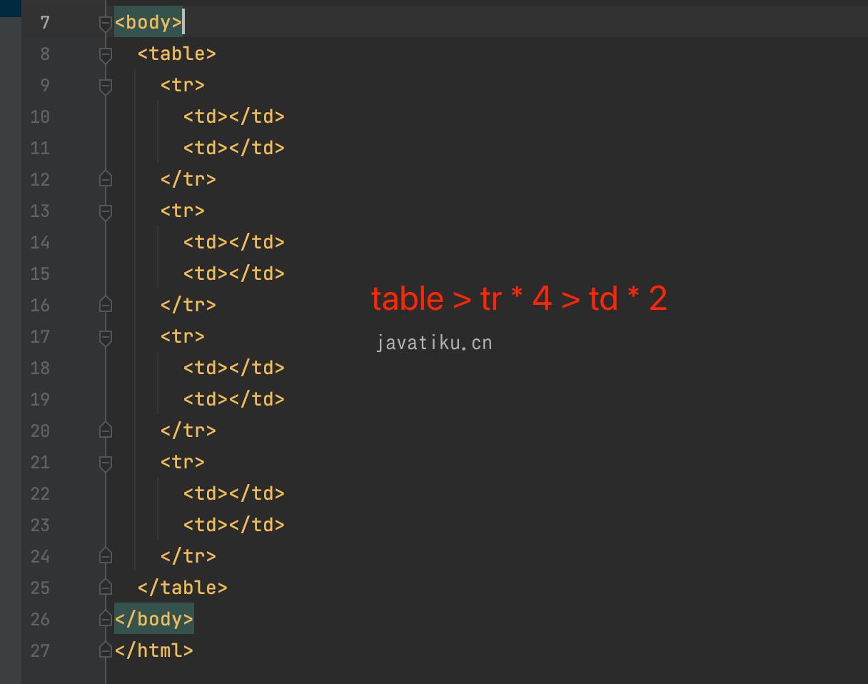 IDEA 中如何使用 Emmet 模板语言